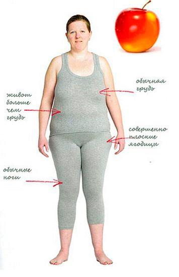 висцеральный жир на животе фото