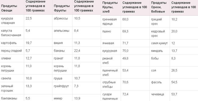Таблица для расчета ежедневной дозы сложных углеводов