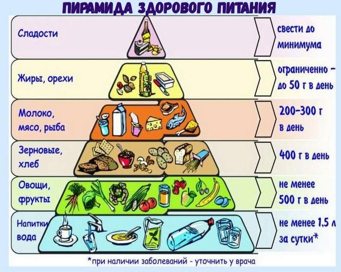 Как избежать срывов при похудении. Статья. Здоровое питание. Самопознание.ру
