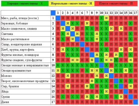 Таблица сочетаемости продуктов по системе раздельного питания